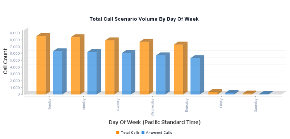 CDR Reporting - Call Analytics per Day of Week