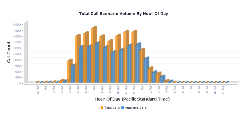 CDR Reporting - Call Analytics by Hour Of Day